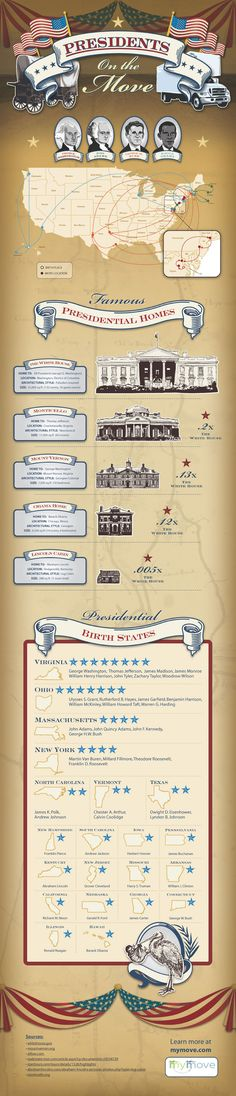 Presidents' Day infographic mapping the moves of US presidents, comparing famous presidential homes to the White House and more!