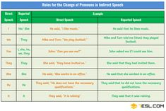 Changes of Pronouns in Reported Speech | Grammar