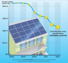 America's Great Solar Boom--In 6 Encouraging Charts