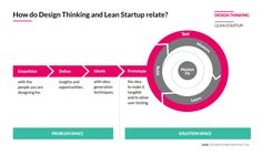 Design Thinking & Lean Startup ( 'problem space' & 'solution space') two parts of a holistic innovation process.