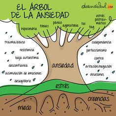 Te comparto el árbol de la ansiedad que escribí y desarrollé como una manera diferente de explicar la ansiedad, el estrés, sus síntomas y como está todo relacionado. Conoce el árbol de la ansiedad para que entiendas mejor la ansiedad.
