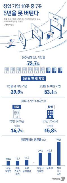 [그래픽뉴스] 창업기업 10곳 중 7곳이 5년 못 버틴다