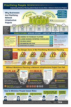 Workforce Planning - Prioritizing People in Network Infrastructure ...