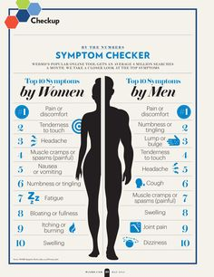 What are the top searched symptoms by women on WebMD's symptom checker? What about men? What are they checking out about themselves? #WomensHealth #MensHealth #symptoms Click the image to check out your current symptoms. See all new features, like saving your symptoms for future reference.