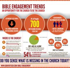 Christian Bible Engagement Trends