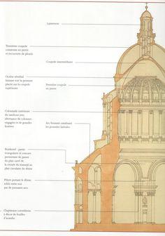 Przekrój przez finalny projekt kościoła św. Genowefy w Paryżu, dzisiejszego Panteonu. Jacques Germain Soufflot (1713-1780) Kopuła ukończona została około roku 1789. Architektowi udało się dosięgnąć syntezy clasycznych form i gotyckich technik konstrukcji. Jako szkielet został tu wypracowany system murów wzmacnianych żelazem, co pozwoliło osiągnąć konstrukcję charakteryzującą się wyjątkową lekkością efektów przestrzennych i strukturalnych.