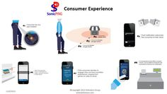 Proximity Marketing Consumer Experience