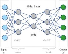 How to use machine learning for anomaly detection and condition monitoring Computer Engineering, Computer Technology, Computer Programming, Computer Science, Type Theory, Anomaly Detection, Machine Learning Deep Learning, Machine Learning Artificial Intelligence, Cyber Warfare
