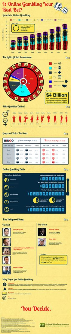 Is Online Gambling Your Best Bet?  Take a look at the cold-hard facts presented by this infographic and you decide