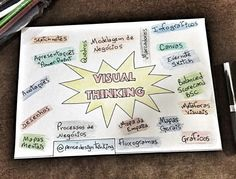 "Visual Thinking. By ""Pense Design Thinking"""