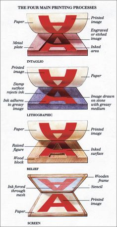 Different techniques of printmaking. Wish I had a poster of this to hang in my classroom. It describes the techniques and materials really well.