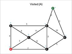 Dijkstra's Algorithm  For those who are confused about the path A, E, D, F being the candidate for the answer, Dijkstras algorithm is a greedy algorithm meaning that it will always choose the thing that seems to best right now (without regard for how it may impact future choices). In this case, it chose A-B instead of A-E because the distance 4 < 7, hence ignoring the possibility of having a smaller path. This is what makes it greedy; it always goes for the next easiest solution.