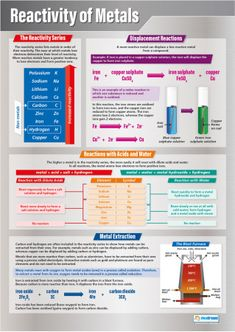 Reactivity of Metals Poster