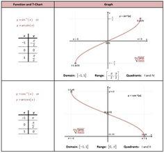 inverse csc and sec graphs precal calculus puzzles pinterest trigonometric functions. Black Bedroom Furniture Sets. Home Design Ideas