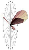 Geronimo - Daylight simulation tool based on Radiance.