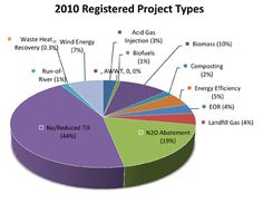 Carbon Offset Solutions page - Alberta, Canada