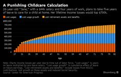 Beyond lost wages, moms or dadswho don't return to work forfeit growth in those wages and in retirement and other benefits