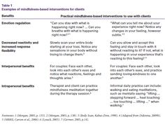 Mindfulness Interventions for Clients in session (with clinical terms)