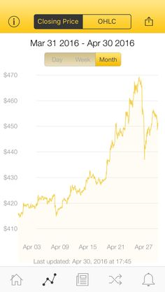 The latest Bitcoin Price Index is 449.85 USD http://www.coindesk.com/price/ via @CoinDesk App