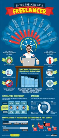 Freelance mind infographic concept by Ignacio 'NACHITZ' Arias, via Behance