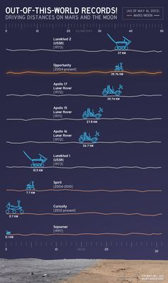 Out of this World Records! Driving distances on Mars an the Moon
