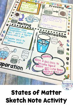 States of Matter | Sketch Notes Review solid, liquid, gas and changes in temperature like melting, freezing, evaporation and condensation with this doodle graphic organizer