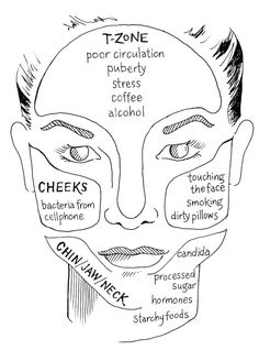 Face mapping your acne and what it means on your face