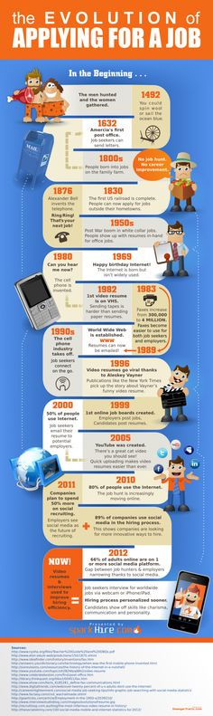 #INFOGRAPHIC: The History of Job Applications from Faxing to Social, but in GERMANY the first jobboards was online in 1996.