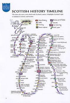 scotland history timeline