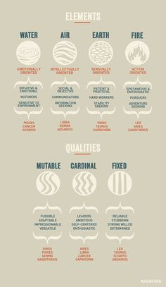 marinaloeb: Zodiac cheat sheet // Buy this print for a communal space in your home here: https://www.etsy.com/listing/113422516/zodiac-cheat-sheet