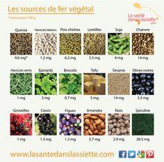 La Santé dans l'Assiette: Fiche pratique - Les sources de fer végétal