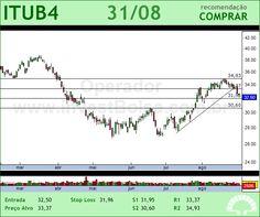 ITAUUNIBANCO - ITUB4 - 31/08/2012 #ITUB4 #analises #bovespa