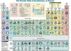 Spomínate si na periodickú tabuľku prvkov? Táto verzia vás bude baviť! Ukazuje, ako vás jednotlivé prvky ovplyvňujú v živote