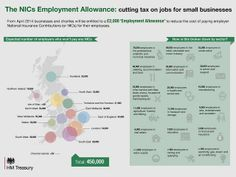 businesses in the West Midlands will benefit from the Employment Allowance - and 000 employers in catering, accommodation and food. Find out more about who will benefit - broken down by area and sector - in another one of our infographics. National Insurance, West Midlands, Infographics, Did You Know, Catering, Benefit, Business, Food, Infographic