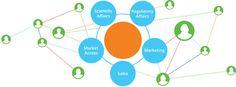 ✔ Brazil SFE® - KOL Partnership - A Parceria entre os Líderes de Opinião e a Indústria Farmacêutica