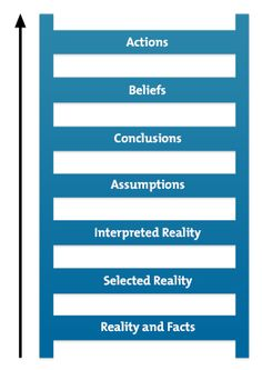 Ladder of Inference Diagram - The Fifth Discipline by Peter Senge