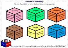 Adverbs of Probability
