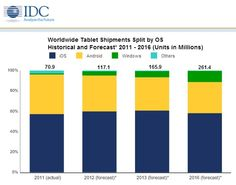 Global Tablet Shipments by OS, IDC http://www.componentart.com/community/blogs/miljan/archive/2012/10/03/tablet-sales-projections-for-2013-are-analysts-missing-the-big-picture.aspx