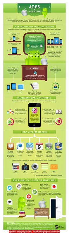 Iphone Infographic 06 - http://infographicality.com/iphone-infographic-06-2/