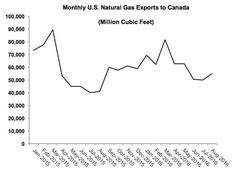 US Gas Exports to Ca