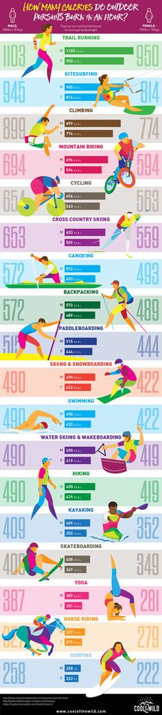 Want to know how many calories you burn being awesome in the outdoors? Check out this colourful infographic of 18 outdoor pursuits and the number of calories that each one burns per hour. @surfgirlmag @surfinglots @surfcareers @kitesurf @LocalSurfShop @marcoandre01 @03