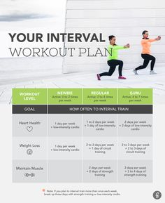 HIIT plan - interval workout plan (short bursts 60-90 second intervals)