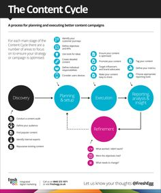 The Content Cycle visual showing how to optimise content campaigns. We've created a visual representation of our 'Content Cycle' - a process for planning and executing better content strategies and campaigns. You can use this graphic to help remind you how the cycle works and what tasks you need to do at each stage: