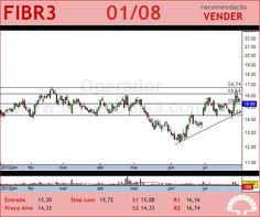 FIBRIA - FIBR3 - 01/08/2012 #FIBR3 #analises #bovespa