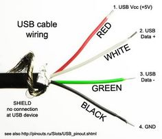 Which wires in a usb wire are the positive and negative for power? | BudgetLightForum.com
