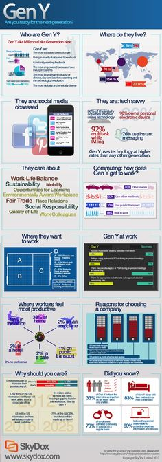 Interesting graphic about Gen Y