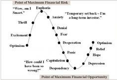 Comment vendre vos actions en bourse au meilleur moment sans criser