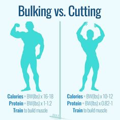 BULKING VS. CUTTING - Training to bulk vs training to cut doesnt change too much.Its all about the diet. - Your goal in the gym is to build muscle and get stronger.Thats it.It doesnt matter if youre bulking or cutting. - If you want to lose fat faster than you can say watch those wrist rockets then make sure youre in a Caloric deficit and eating enough protein to maintain (or build) your muscle mass.Bodyweight (in lbs) x 10-12 is good here. Get a minimum of 0.82g/lb of protein per day. So if…
