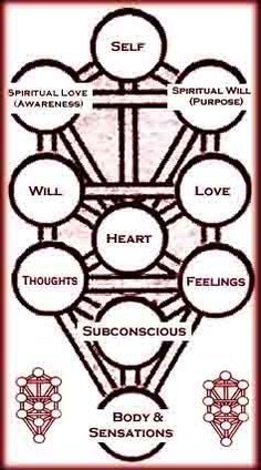 Psychic Mapping