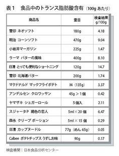 表1 食品中のトランス脂肪酸含有「健康にいい油脂を選んでいるはずなのに、身近な食品に有害なトランス脂肪酸が含まれているかもしれない」と、193号で取り上げたところ、大きな反響がありました。アメリカでは2006年から食品中のトランス脂肪酸の含有量が義務付けられるのに、日本では、トランス脂肪酸についての情報が知られていません。マーガリンがバターに比べて健康に良いと思っている人は少なくないのです。 そこで、日本のマーガリン類とバター、加工食品がどのくらいの量を含んでいるのか検査しました。検査結果は表1です。 デンマークの基準は脂肪や加工食品に含まれる脂質、トランス脂肪酸2%以下。 合格、不合格の基準は、トランス脂肪酸の規制先進国であるデンマークの基準に従いました。(表2参照) 明治コーンソフトの場合は脂質中にトランス脂肪酸は12.7%で不合格。 小岩井マーガリンは脂質中1.8%で合格となります。 バターのトランス脂肪酸は2%を超えますが、天然物なので、規制外です。 マーガリン類はすべて不合格ではないかと考えていたので、小岩井のマーガリンの結果は、消費者にとって朗報といえるでしょう。選